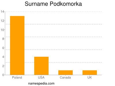 Surname Podkomorka