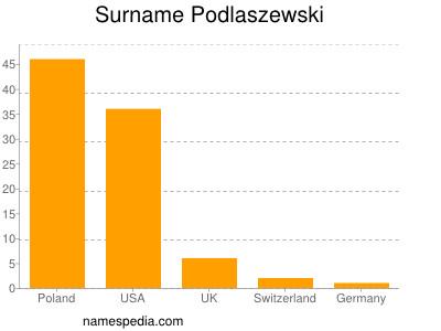 Surname Podlaszewski