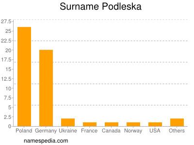 Surname Podleska