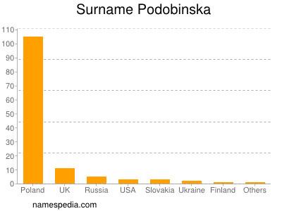 Surname Podobinska