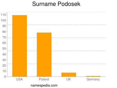 Surname Podosek