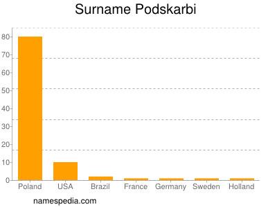 Surname Podskarbi
