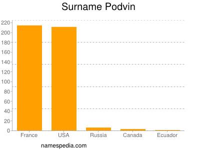Surname Podvin