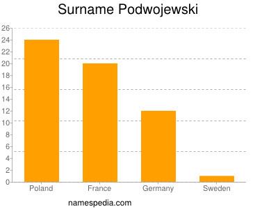 Surname Podwojewski