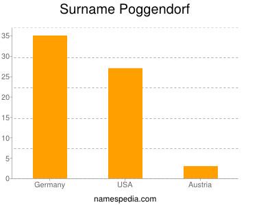 Surname Poggendorf