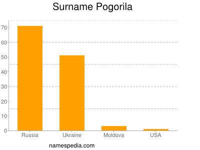 Surname Pogorila