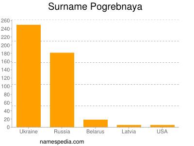 Surname Pogrebnaya