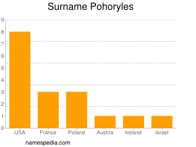 Surname Pohoryles
