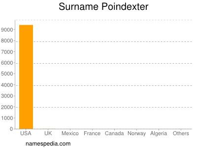 Surname Poindexter