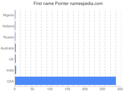 Given name Pointer