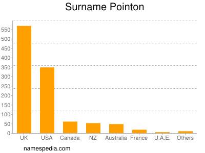 Surname Pointon