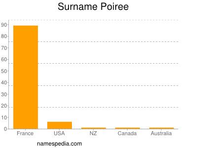 Surname Poiree