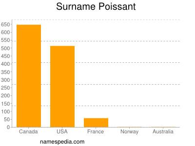 Surname Poissant