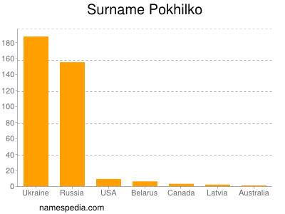 Surname Pokhilko