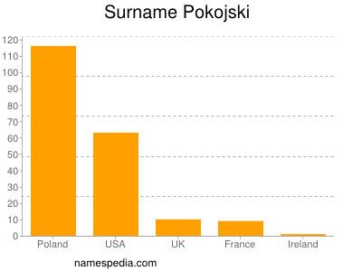 Surname Pokojski