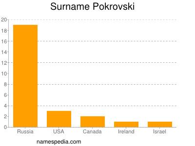 Surname Pokrovski