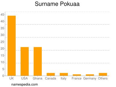 Surname Pokuaa