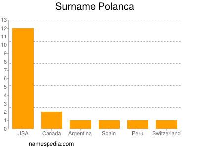 Surname Polanca