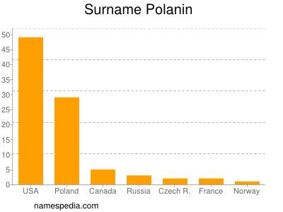 Surname Polanin