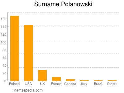 Surname Polanowski