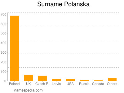 Surname Polanska