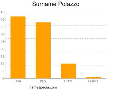 Surname Polazzo