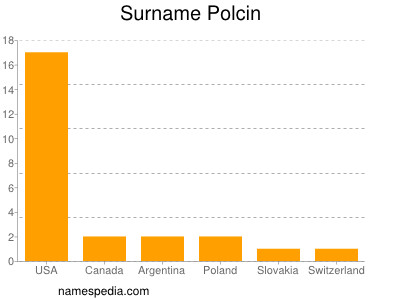 Surname Polcin