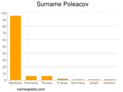 Surname Poleacov