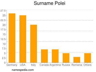 Surname Polei