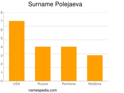 Surname Polejaeva