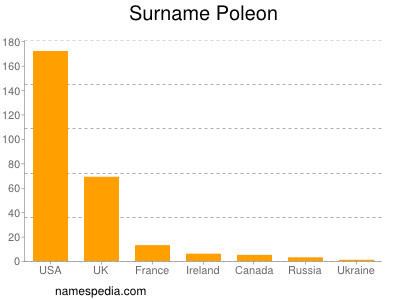 Surname Poleon