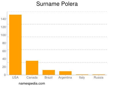 Surname Polera