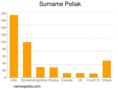 Surname Poliak