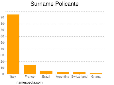 Surname Policante