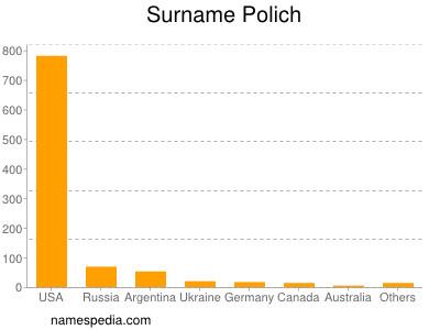 Surname Polich