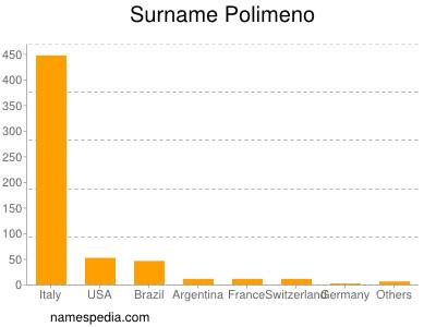 Surname Polimeno