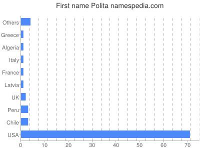 Given name Polita