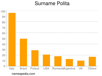 Surname Polita