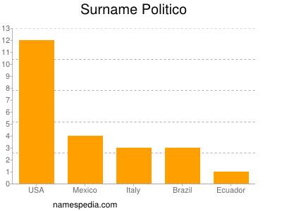 Surname Politico