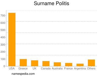 Surname Politis