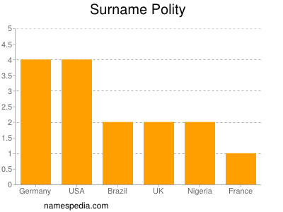 Surname Polity