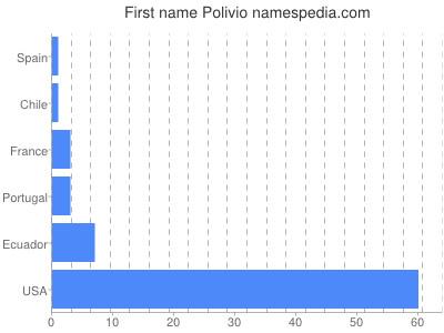 Given name Polivio