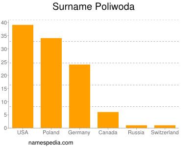 nom Poliwoda