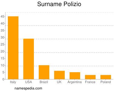 Surname Polizio
