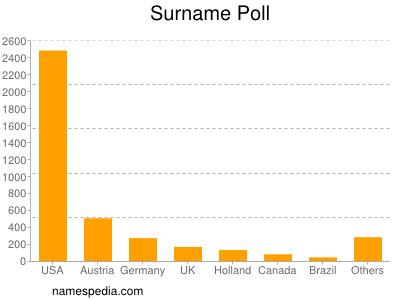 Surname Poll