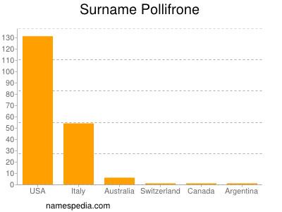 Surname Pollifrone