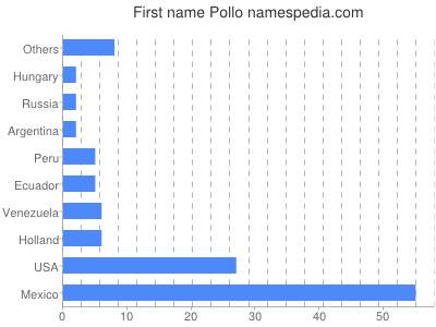Given name Pollo