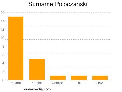 Surname Poloczanski