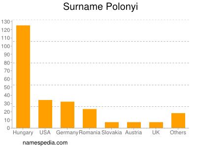 Surname Polonyi