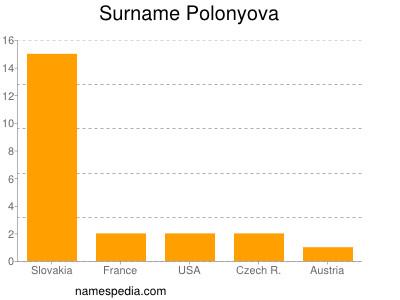 Surname Polonyova
